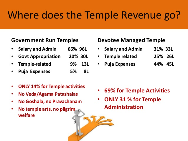 government control of hindu temples 15 638